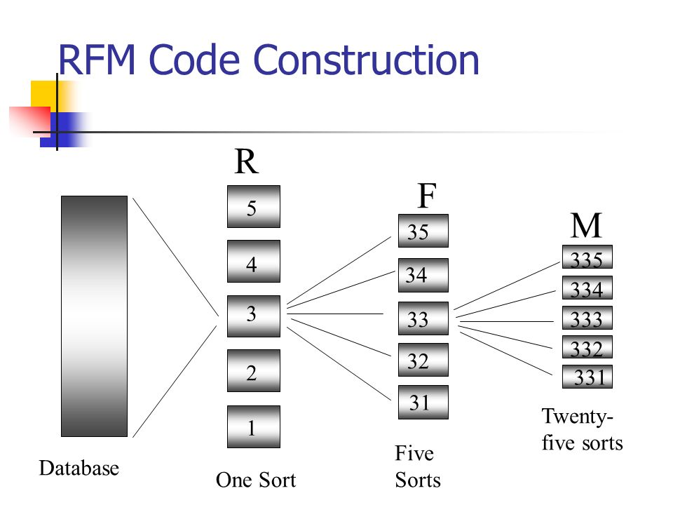 RFM Code Construction R F M One Sort Five Sorts Twenty-five sorts