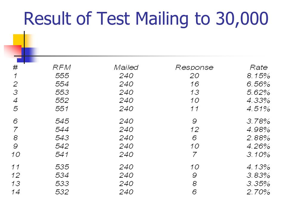 Result of Test Mailing to 30,000