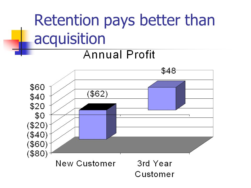Retention pays better than acquisition