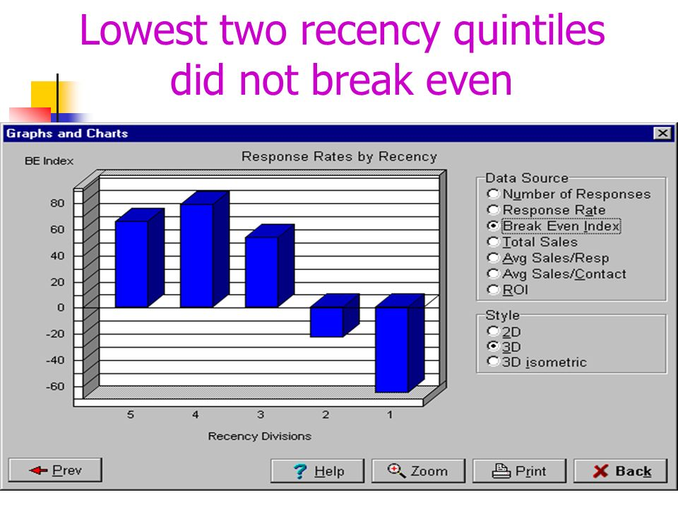 Lowest two recency quintiles did not break even