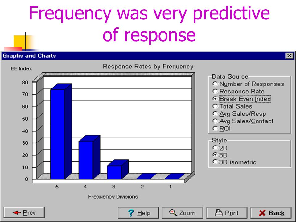 Frequency was very predictive of response