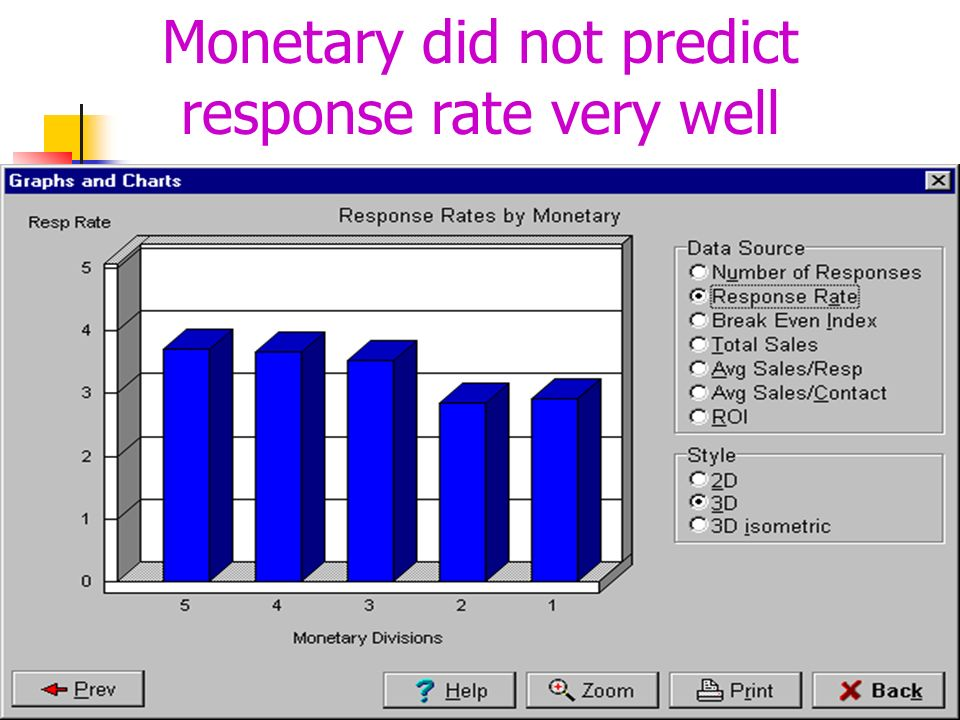 Monetary did not predict response rate very well