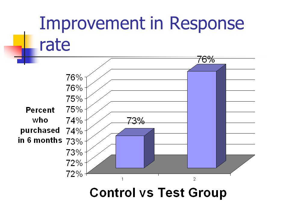 Improvement in Response rate