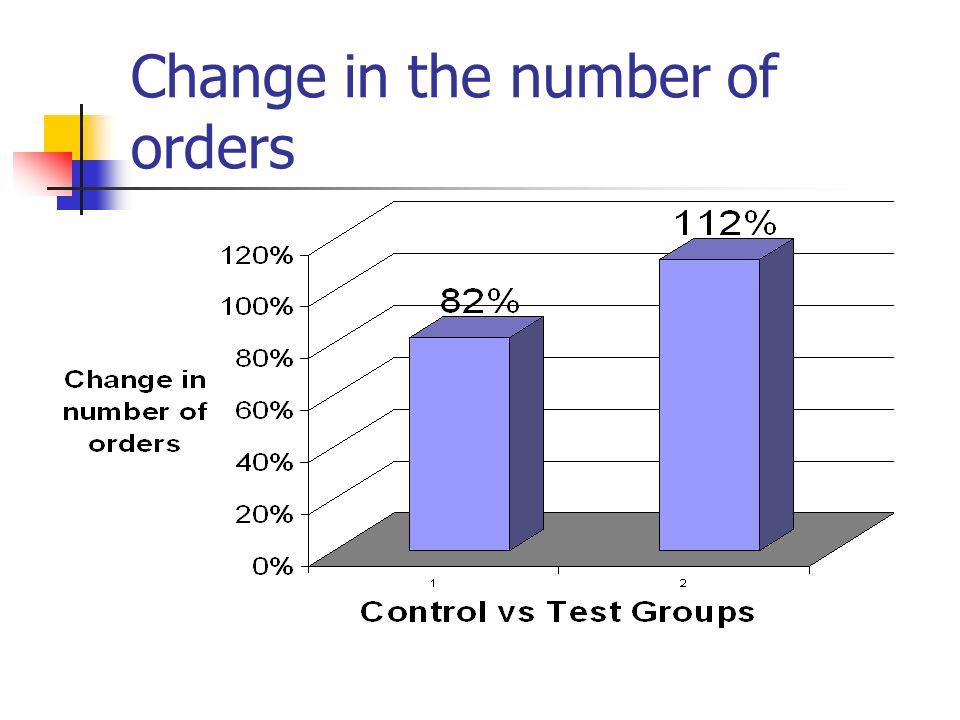 Change in the number of orders