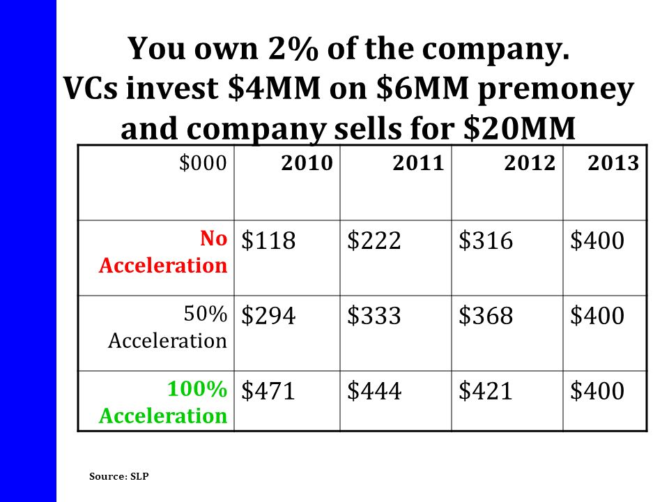 You own 2% of the company. VCs invest $4MM on $6MM premoney and company sells for $20MM