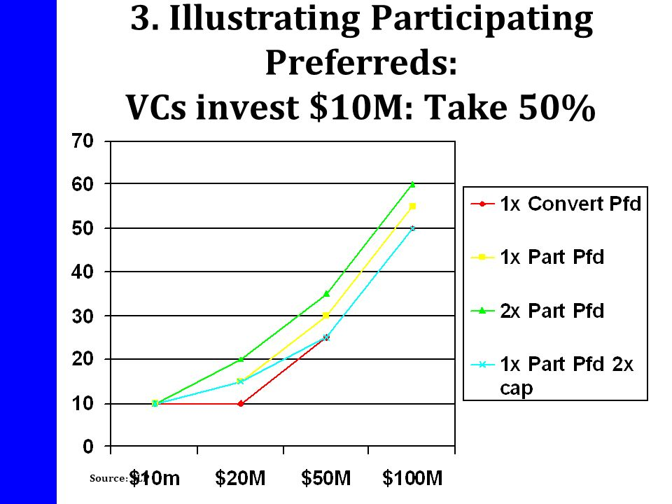 3. Illustrating Participating Preferreds: VCs invest $10M: Take 50%