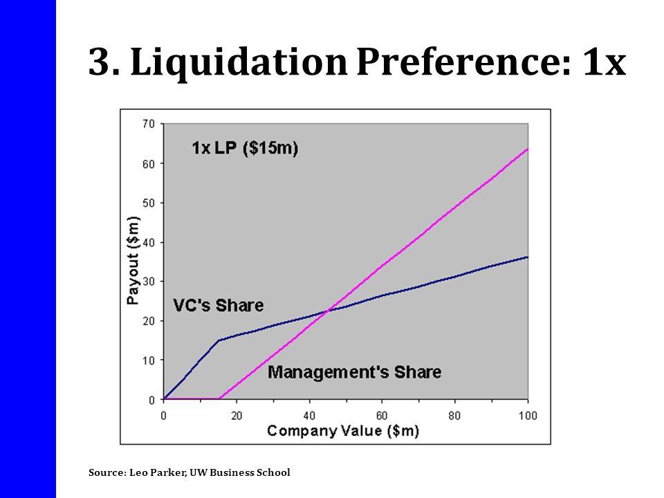 3. Liquidation Preference: 1x