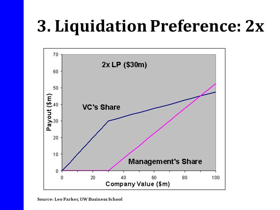3. Liquidation Preference: 2x