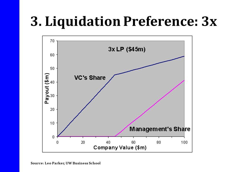 3. Liquidation Preference: 3x
