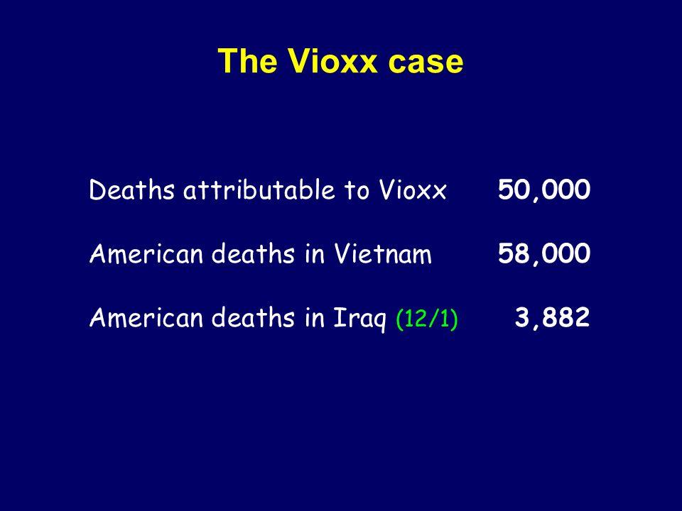 The Vioxx case Deaths attributable to Vioxx 50,000