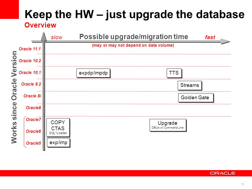 Keep the HW – just upgrade the database Overview