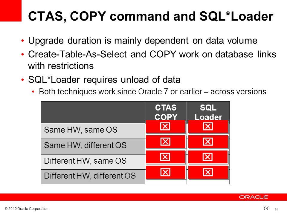 CTAS, COPY command and SQL*Loader