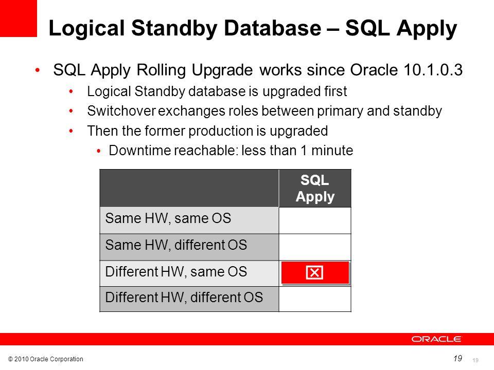 Logical Standby Database – SQL Apply