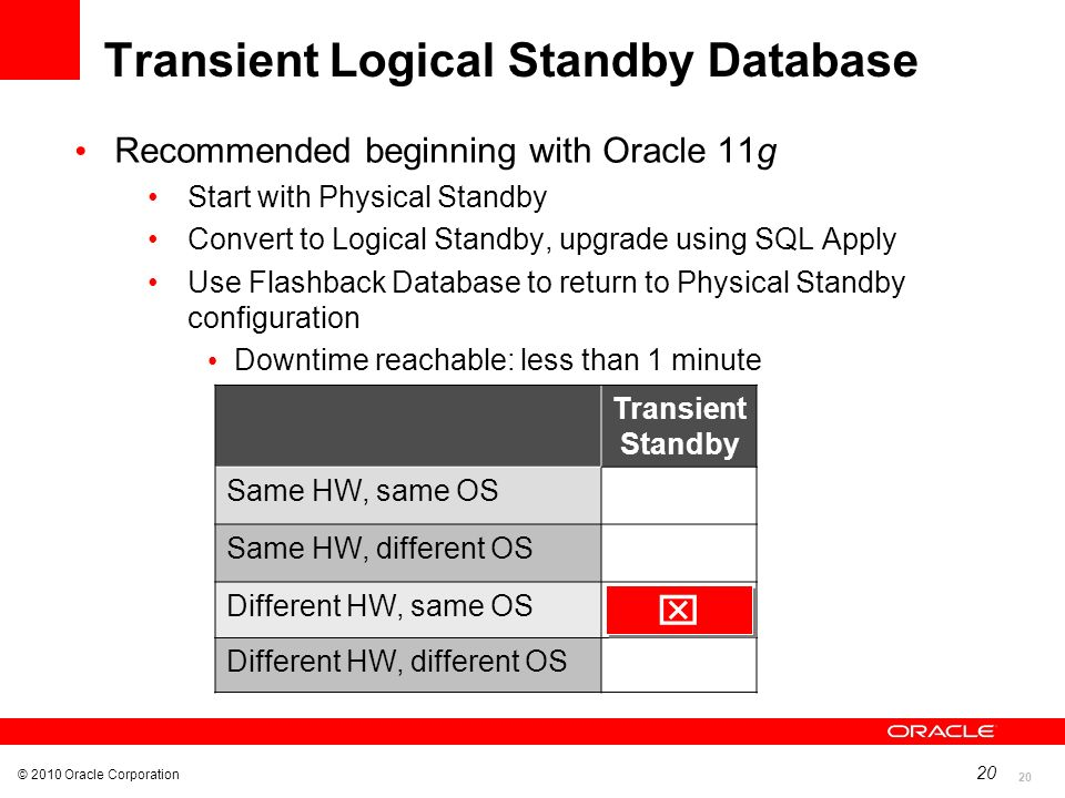 Transient Logical Standby Database
