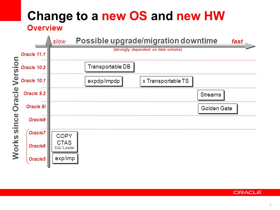 Change to a new OS and new HW Overview