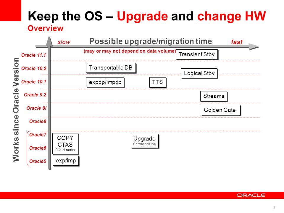 Keep the OS – Upgrade and change HW Overview