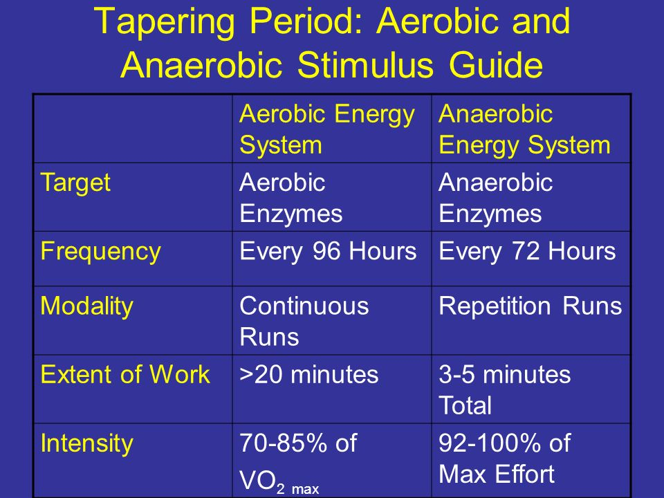 Tapering Period: Aerobic and Anaerobic Stimulus Guide