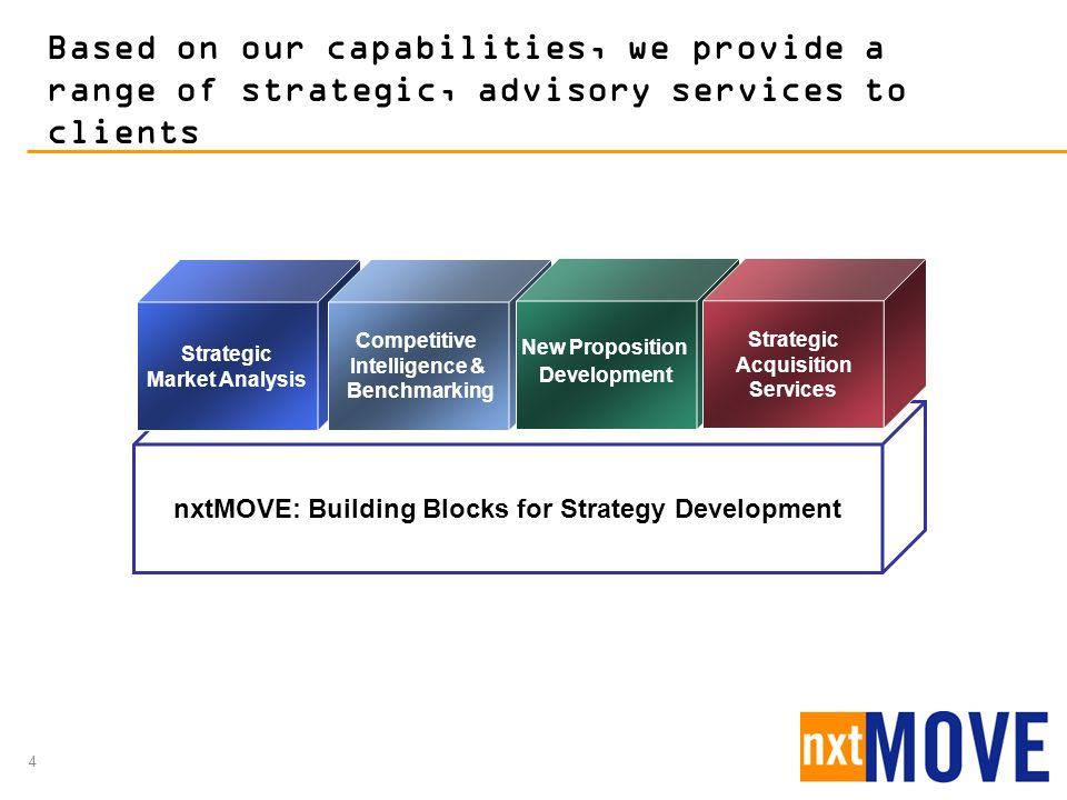 Strategic Market Analysis Strategic Acquisition Services