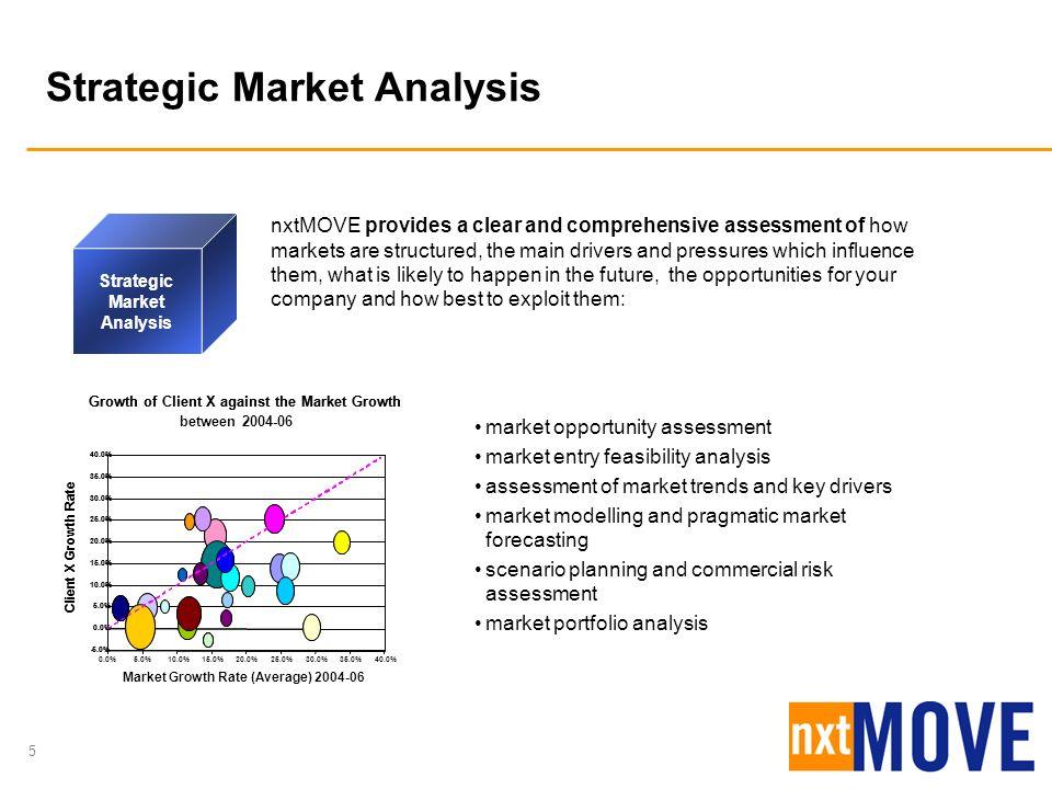 Strategic Market Analysis