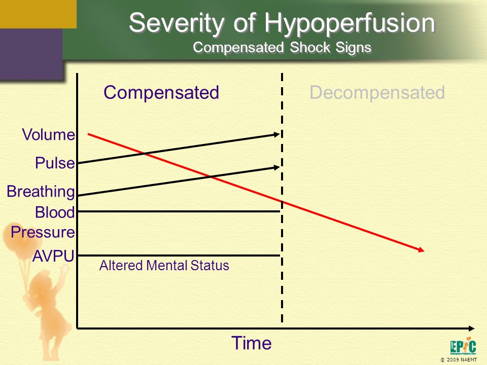Severity of Hypoperfusion Compensated Shock Signs