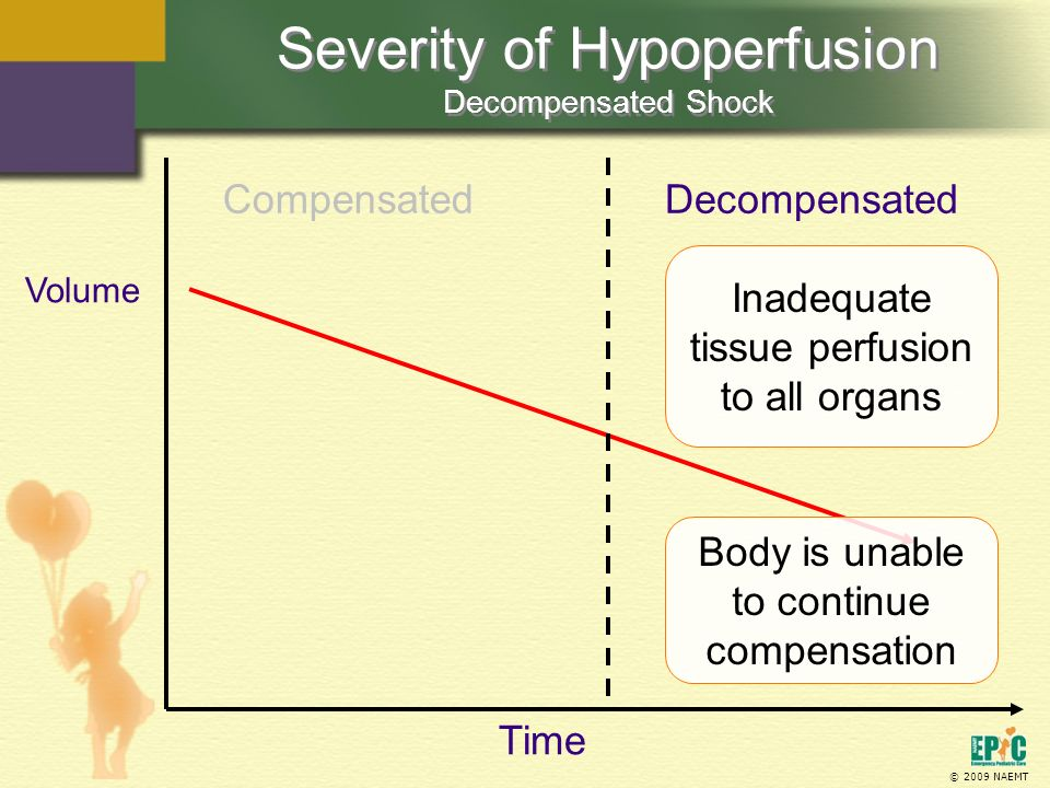 Severity of Hypoperfusion Decompensated Shock