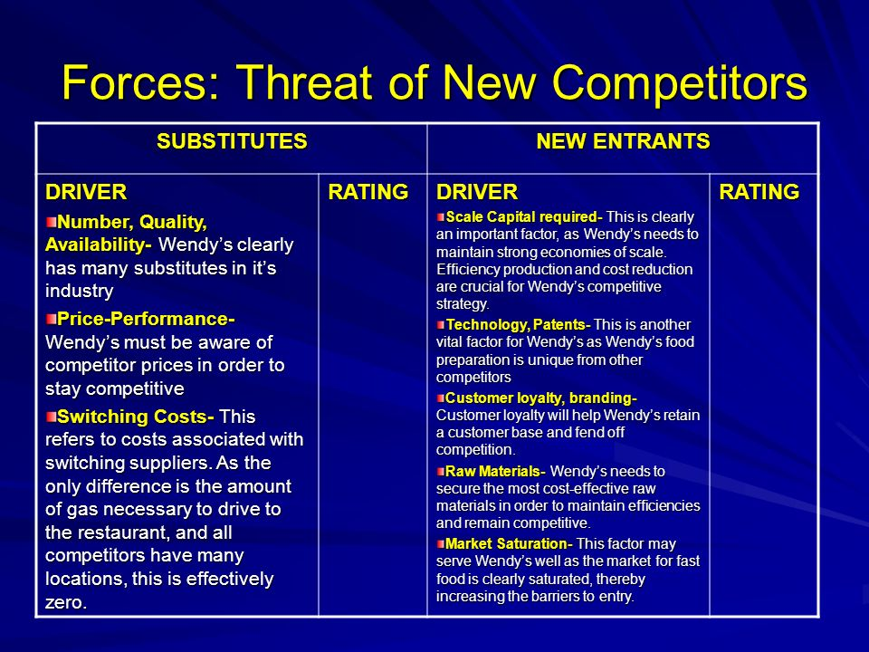 Forces: Threat of New Competitors