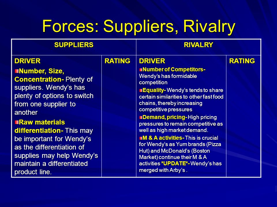 Forces: Suppliers, Rivalry