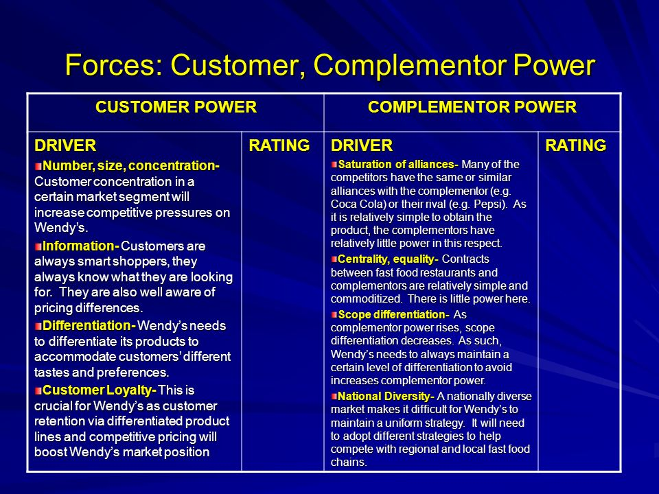 Forces: Customer, Complementor Power