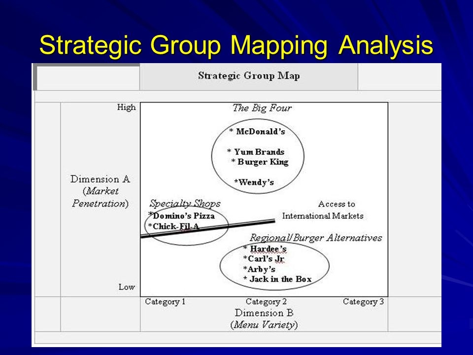 Strategic Group Mapping Analysis