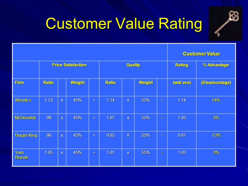 Customer Value Rating Customer Value Price Satisfaction Quality Rating