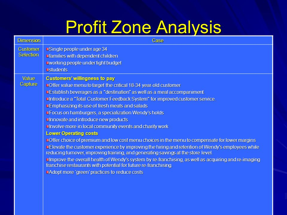 Profit Zone Analysis Dimension Case Customer Selection