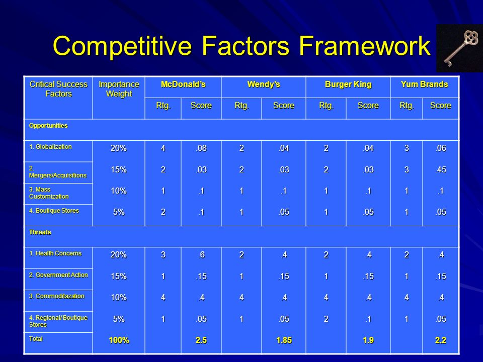 Competitive Factors Framework