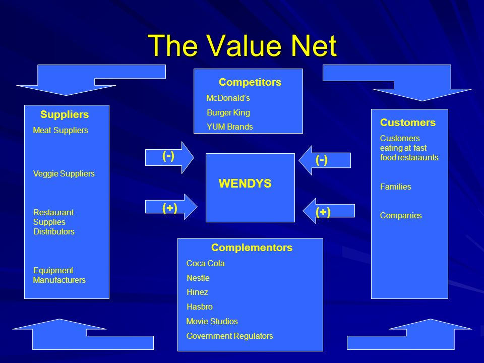 The Value Net (-) (-) WENDYS (+) (+) Competitors Suppliers Customers