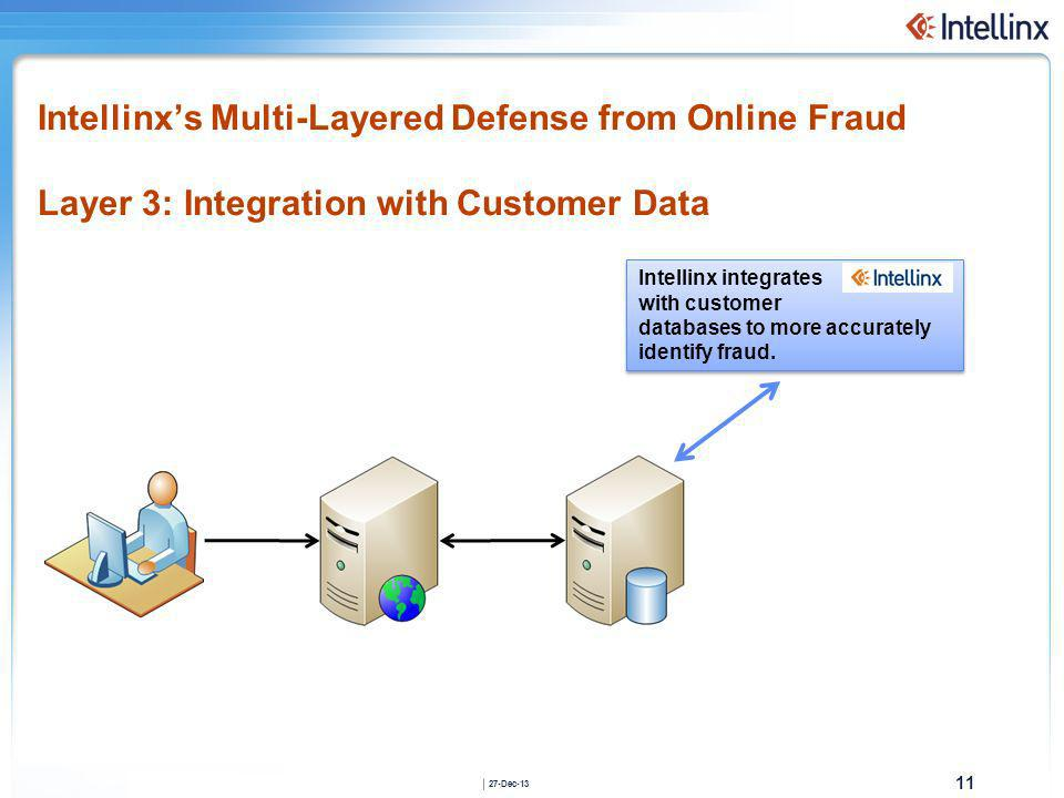 Intellinx's Multi-Layered Defense from Online Fraud Layer 3: Integration with Customer Data