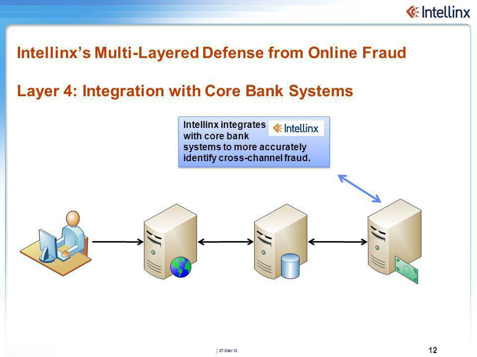 Intellinx's Multi-Layered Defense from Online Fraud Layer 4: Integration with Core Bank Systems