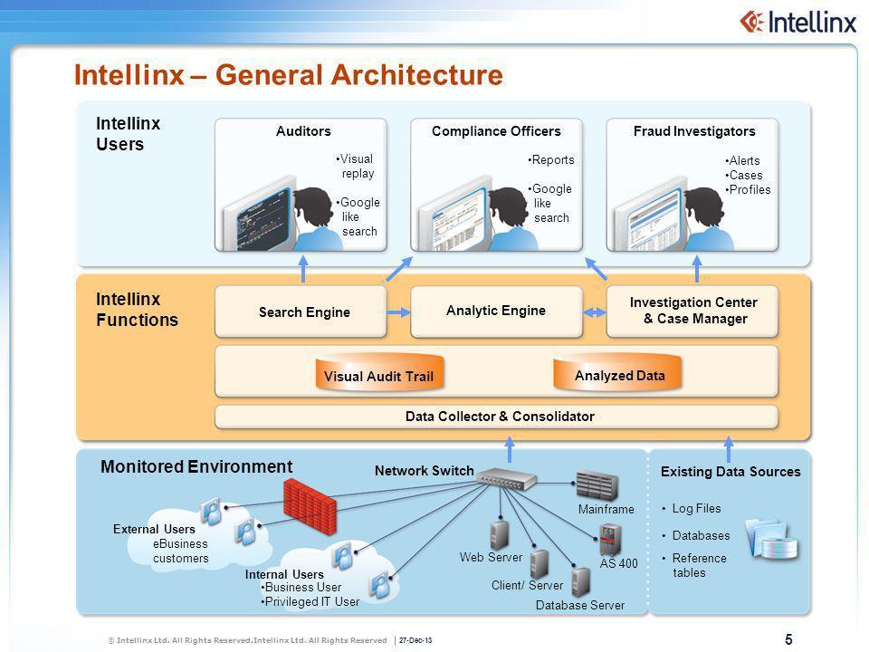 Intellinx – General Architecture