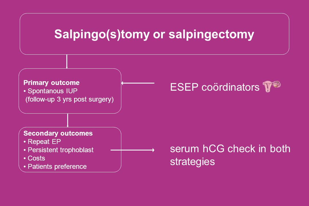 Salpingo(s)tomy or salpingectomy