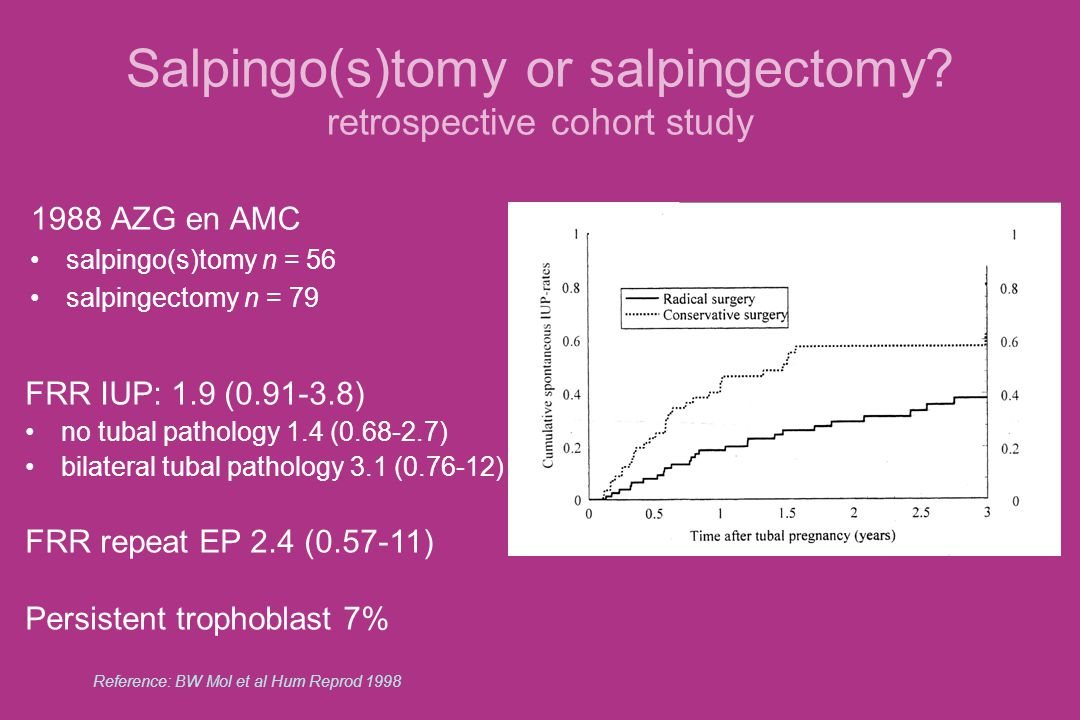 Salpingo(s)tomy or salpingectomy retrospective cohort study