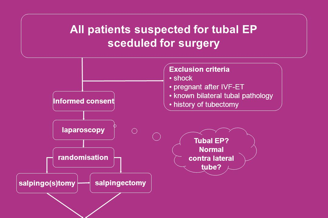 All patients suspected for tubal EP Normal contra lateral tube