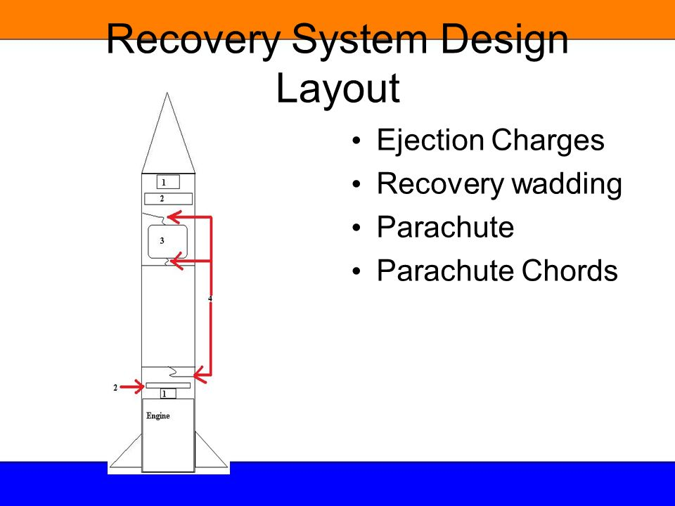 Recovery System Design Layout