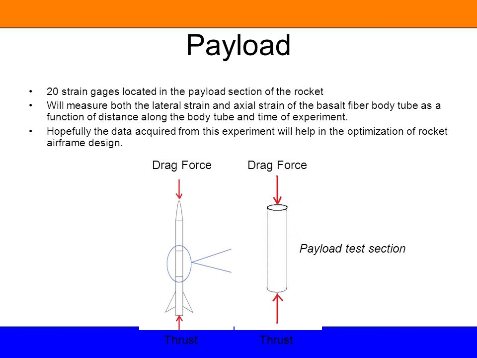Payload Drag Force Drag Force Payload test section Thrust Thrust