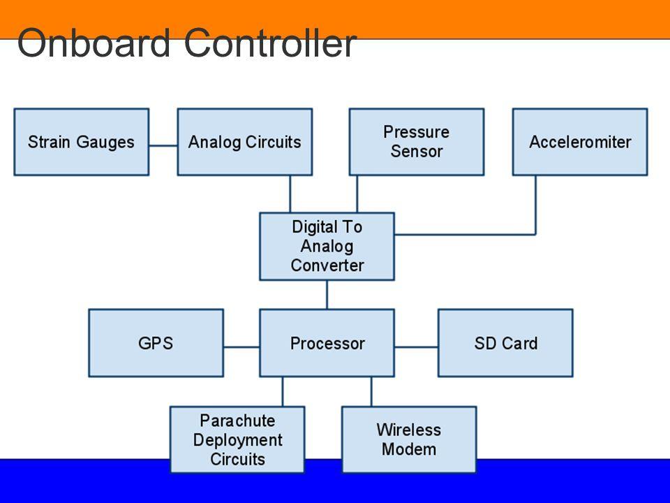 Onboard Controller