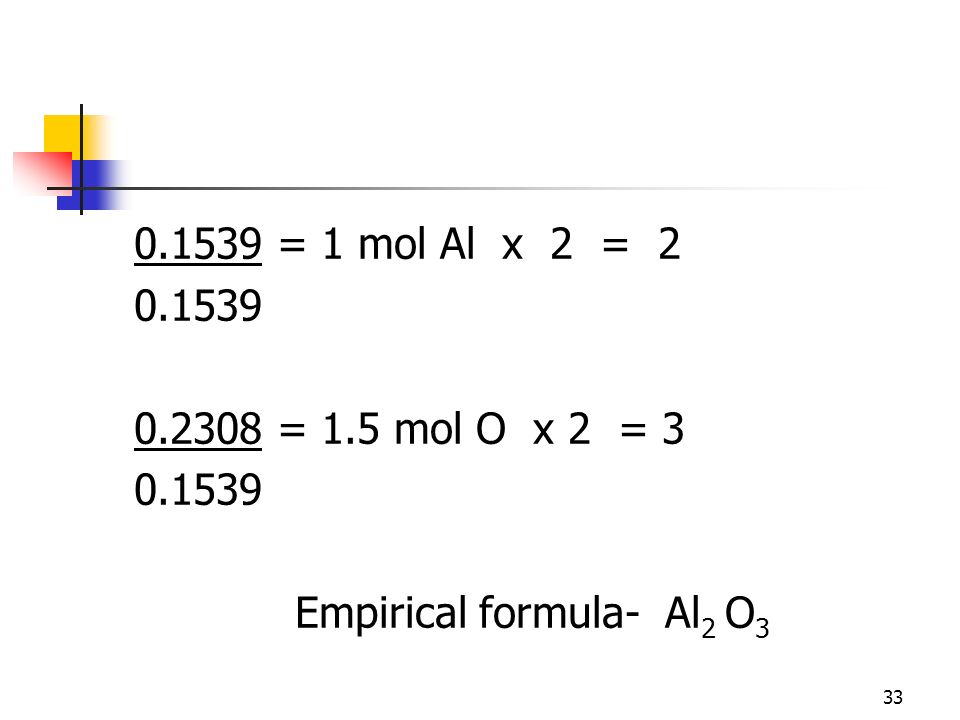 Empirical formula- Al2 O3