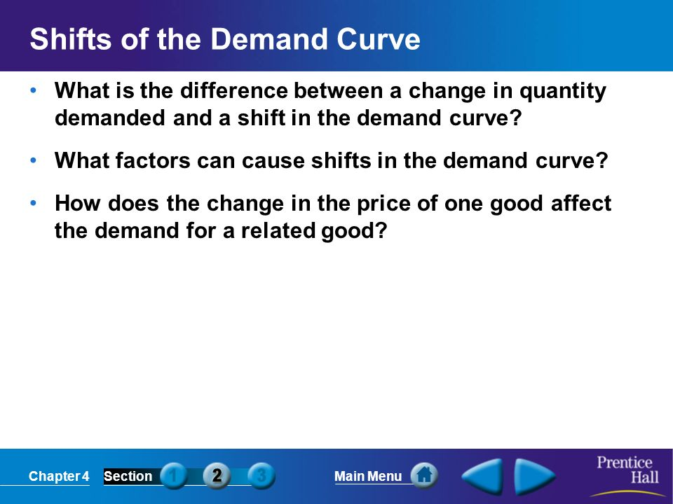 Shifts of the Demand Curve