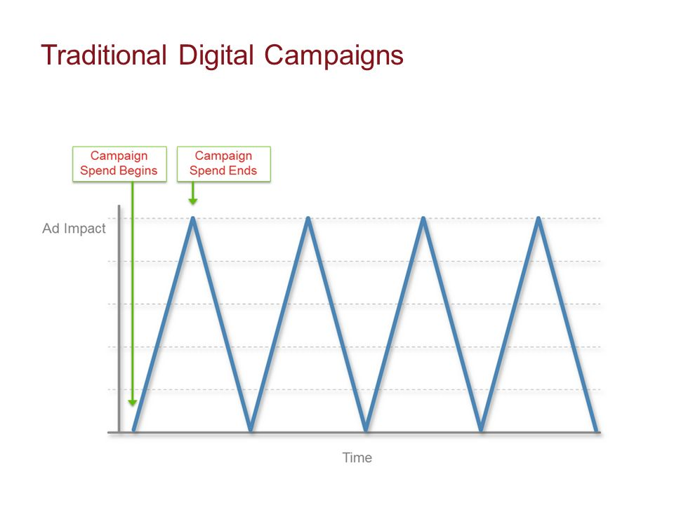 Traditional Digital Campaigns