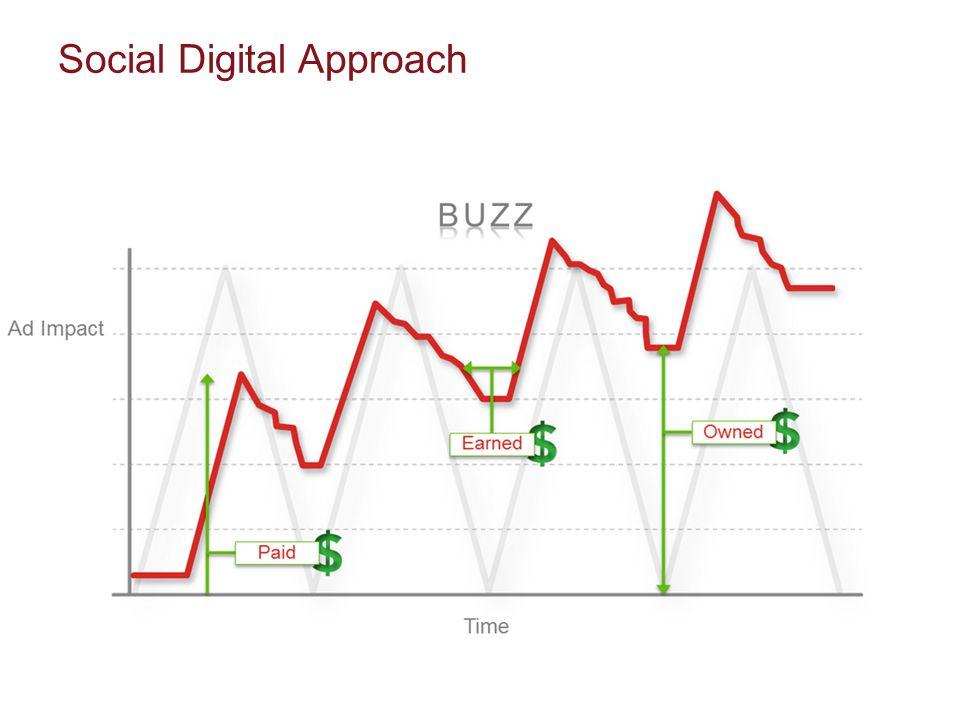 Social Digital Approach