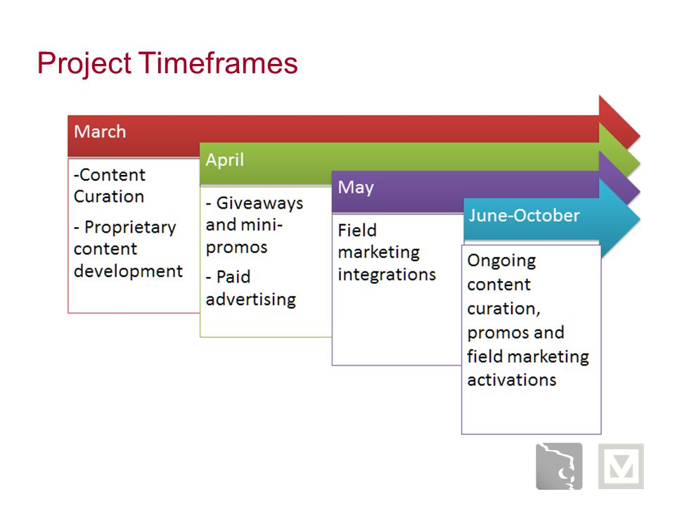 Project Timeframes