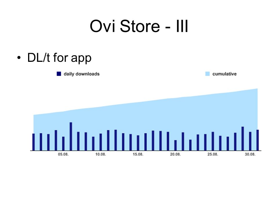 Ovi Store - III DL/t for app