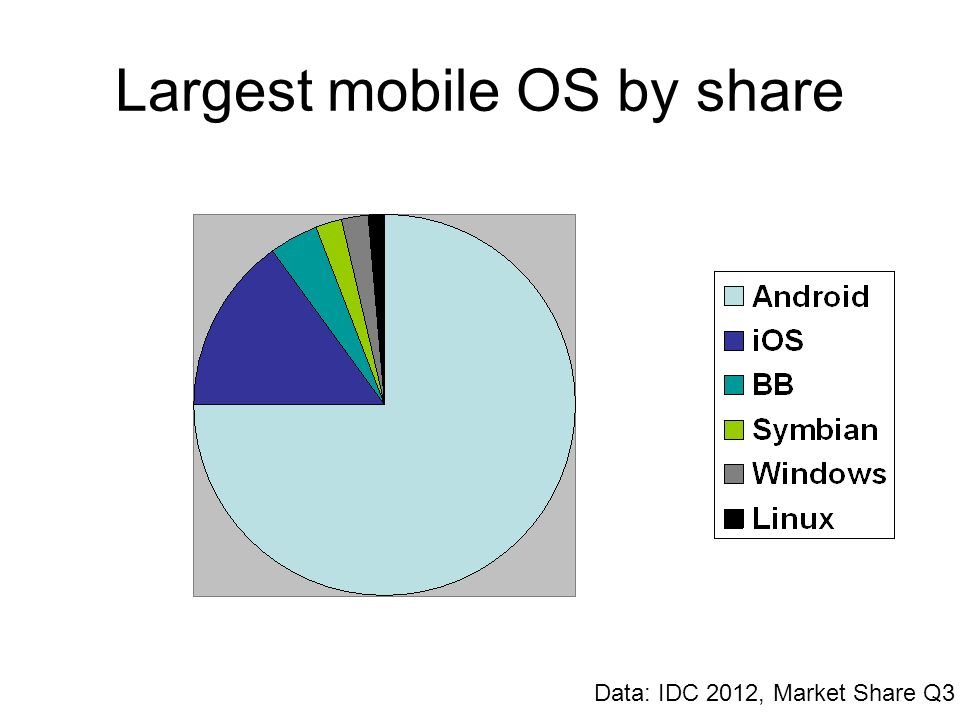 Largest mobile OS by share