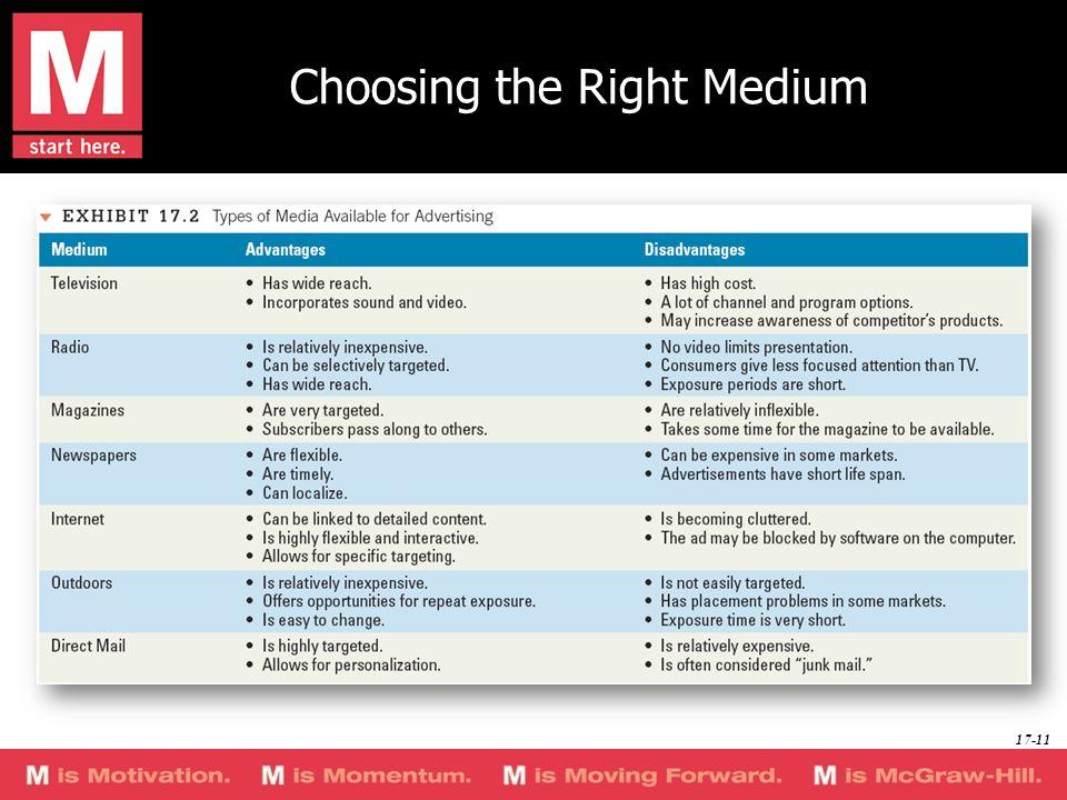 Choosing the Right Medium